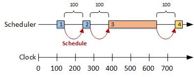 Schedule Per Iteration
